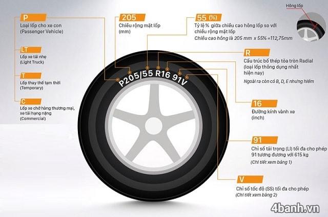 Cách đọc thông số vỏ xe ô tô các kí hiệu trên lốp ô tô - 1